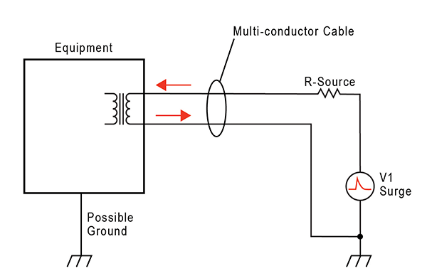 Figure 6: Differential Surge