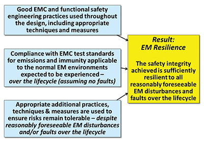 Figure 3: Overview of EMI Resilience