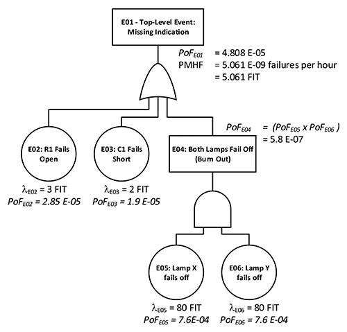 Figure2: Quantitative FTA for Simple Lamp Circuit including PMHF Calculation