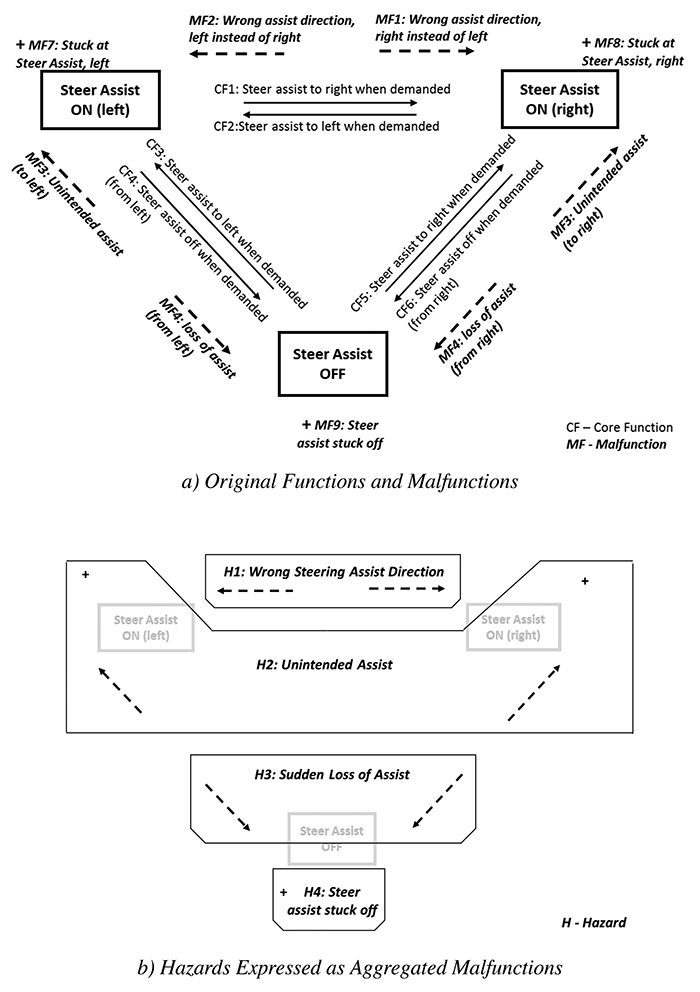 Figure3: States, Core Functions, Malfunctions, and Hazards expressed as aggregated malfunctions for EPAS system