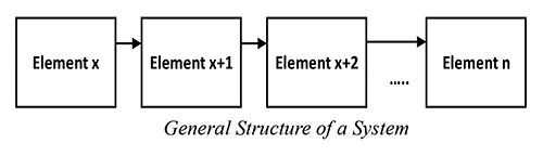 Figure4: General Structure of a System