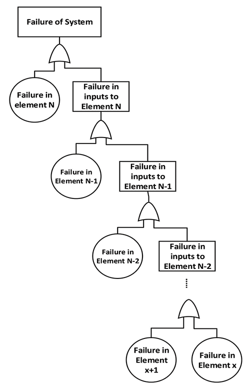Figure5: FTA for the system structure shown in Figure4