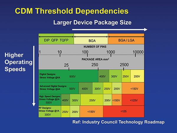Figure 1: Combined projected effects of technology node, IO design, and IC package size on CDM thresholds