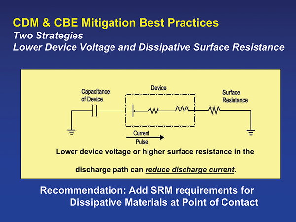 Figure 4: Schematic of methods used to control CDM and CBE discharges