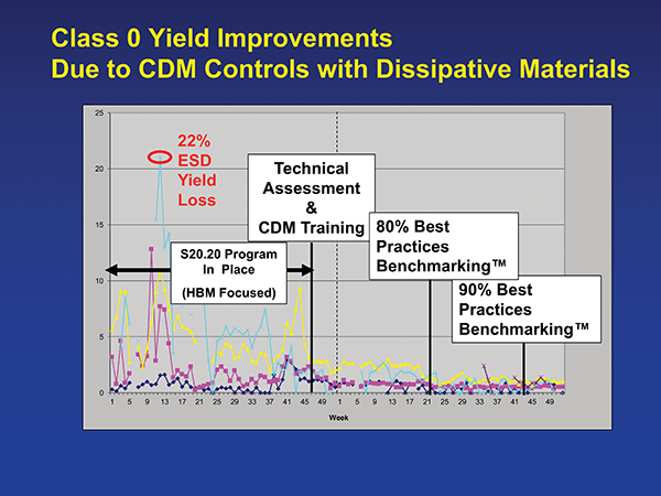 Figure 5: Yield improvements due to strategic use of static dissipative materials