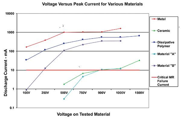 Figure8: Voltage versus peak discharge current for various materials