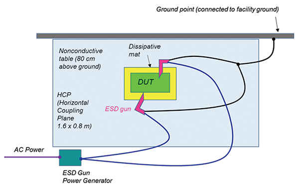 Figure10: ISO 10605 –Packaging and handling – ESD test setup