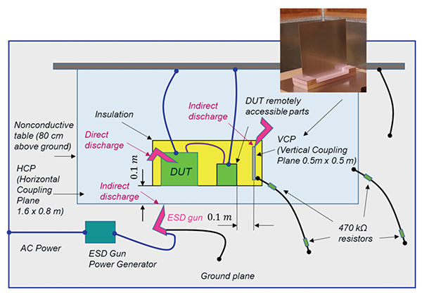 Figure11: ISO 61000-4-2 –ESD test setup for table-top equipment