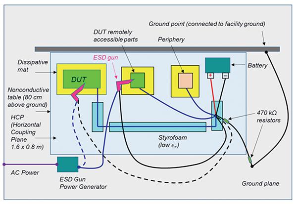 Figure8: ISO 10605 – Powered DUT – direct ESD test setup