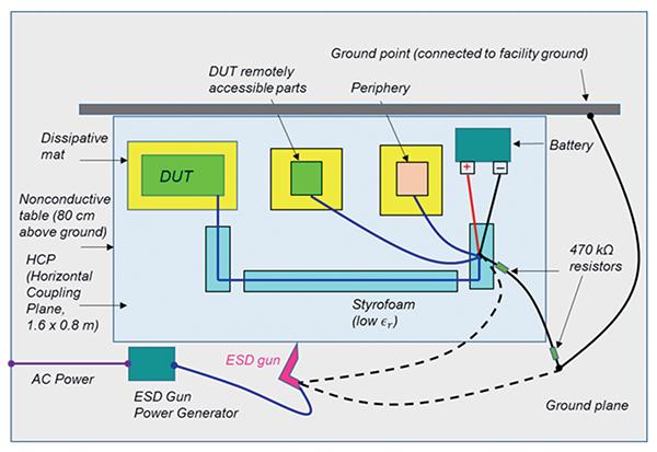 Figure9: ISO 10605 –Powered DUT – Indirect ESD test setup