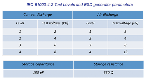 Table 2: ISO 61000-4-2 – Test levels and ESD generator parameters