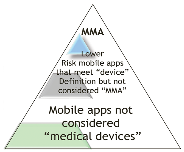 Figure 1: Pyramid of mobile applications vs. mobile medical applications