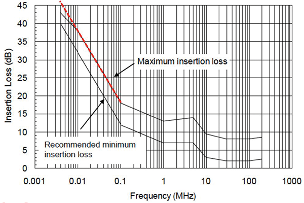 Figure1: MIL-STD-461F/G FigureCS114-2 annotated to show linear extrapolation of insertion loss limit based on magnetizing inductance