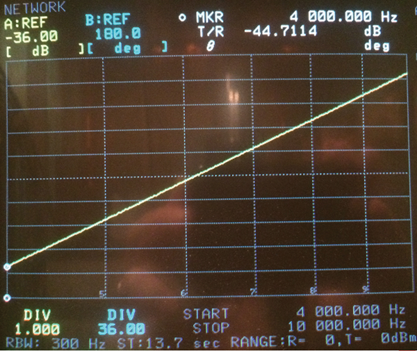 Figure2a: 95236-1 insertion loss measurement using 50 ohm source and 50 ohm loads on calibration fixture. Comparing to Figure1 / CS114-2, meets IL limit at 10 kHz, but too high at 4 kHz.