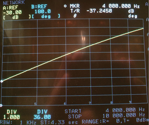 Figure2b: 95236-1 insertion loss measurement using 0.5 ohm source impedance and 50 ohm loads on calibration fixture. Compare to Fig. 2a, a 7.5 dB improvement at 4 kHz, 6 dB improvement at 10 kHz.