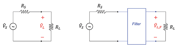 Figure6: Circuits used to define the insertion loss of a filter