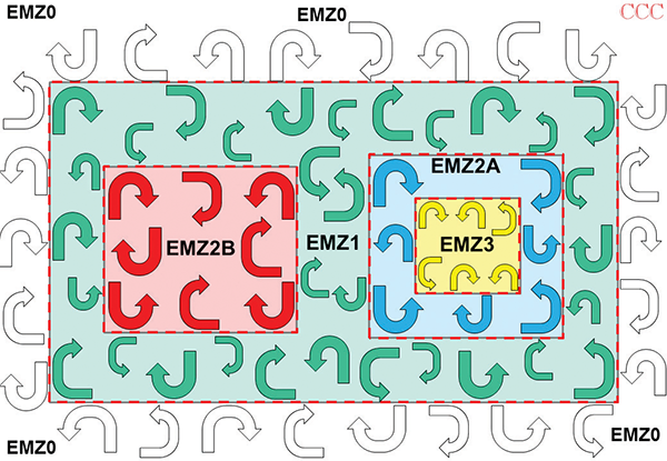 Figure 10: Simple illustration of segregated return currents achieved by using EM Zoning with a single solid, unbroken reference plane for all circuits
