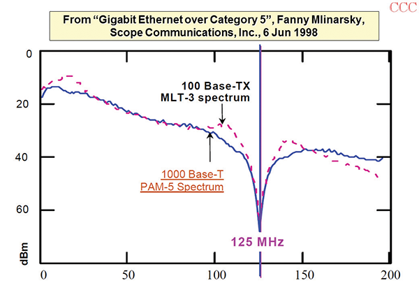 Figure 19: Spectra of 100 and 1000BASE-T Ethernet signals
