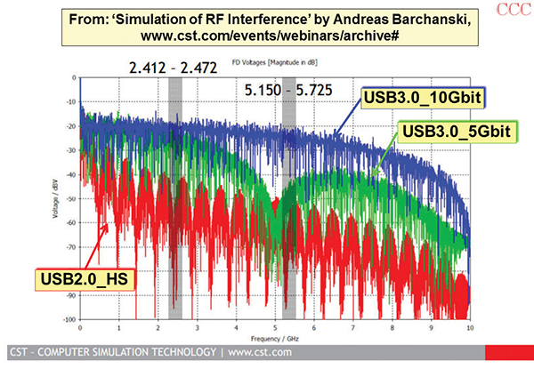 Figure 20: Spectra of three different versions of USB