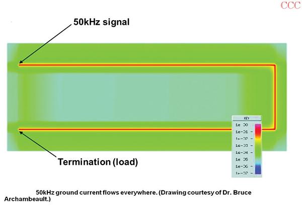 Figure 5: Simulating Figure 2's current densities at 50kHz
