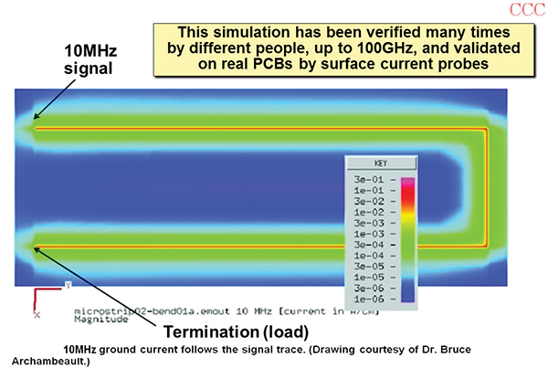 Figure 6: Simulating Figure 2's current densities at 10MHz