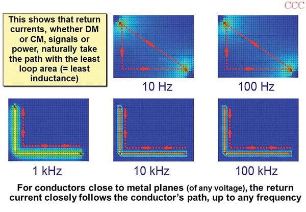 Figure 8: Computer simulations of return current densities for the wire above a steel chassis (the red dotted lines show the average of the current flows, and were drawn by hand