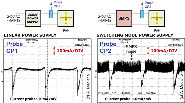 Figure 1: Fan current with linear power supply (left) versus switching mode power supply (right).