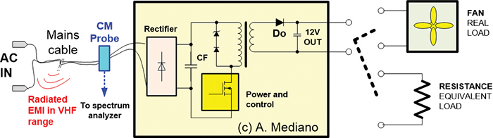 Figure 2: The setup to evaluate CM currents for the switching mode power supply and the load.