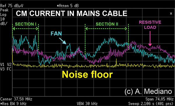 Figure 3: Experimental results for the common mode currents.