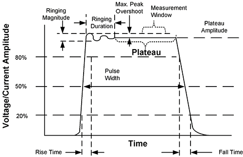 Figure 1: Typical TLP pulse shape. The annotations indicate relevant features that are defined in the standard documents.