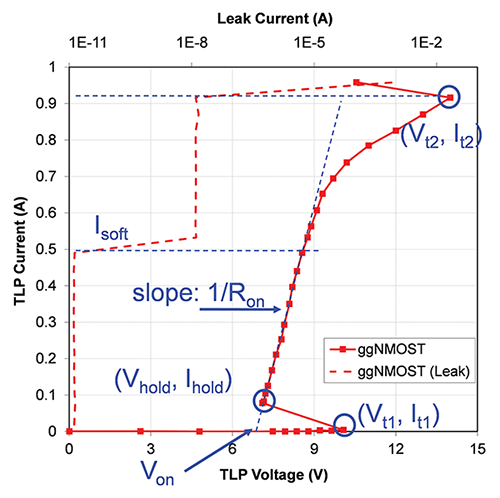 Figure2: Example TLP characteristics using TLP with 100 ns wide pulses with 10 ns rise time. The annotations indicate relevant points and parameters that are defined in the standard documents.