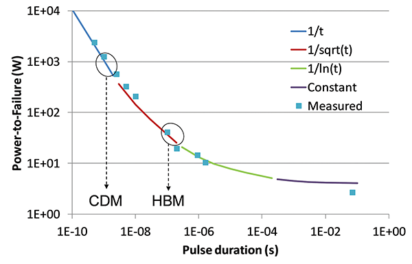 Figure3: Example power profile, except the last point, all data points are measured using the same TLP equipment. The time regions that correspond to HBM and CDM are indicated.