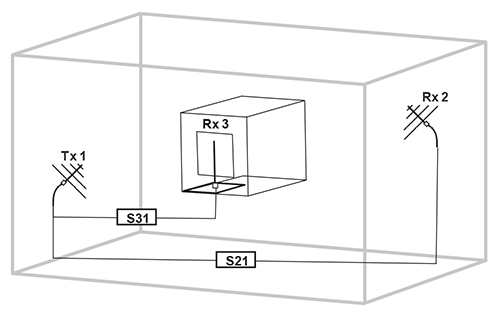 Figure1: Test configuration for wire conductor pick-up (Rx3) inside an aperture cavity, showing VNA measurement of S21 and S31.