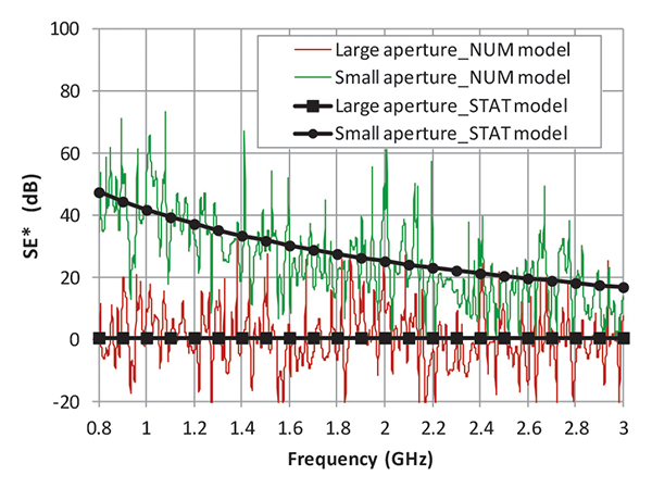 Figure11: The relative shielding effectiveness SE* of the enclosure for small and large aperture; statistical model predictions overlaid on numerical simulation results