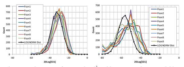 Figure12: Histograms of 20 Log with Log Normal PDF overlaid; large aperture results (left) and small aperture (right)