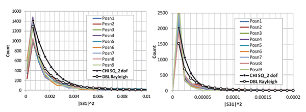 Figure13: Histograms of  S31 2 with Rayleigh and Double Rayleigh PDFs overlaid; large aperture results (left) and small aperture (right)