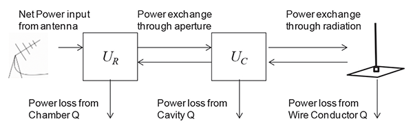 Figure2: Power balance schematic for the canonical model