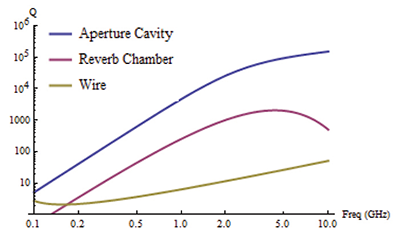 Figure7: Estimated Q factor for the three subsystems.
