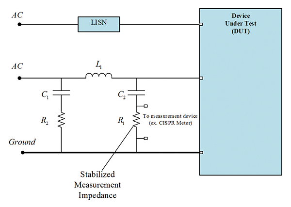 Figure 10: Internal diagram of a LISN attached to an AC power input connected to a DUT