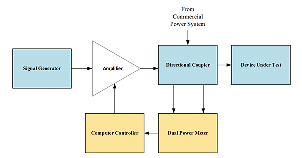 Figure 12: Block diagram of a directional coupler in a test setup