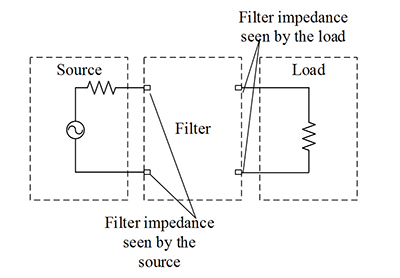 Figure14: Filter impedances as seen by the source and load