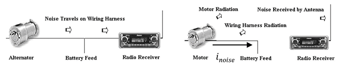 Figure 2: (Left) A conducted emission interfering with radio operation. (Right) A conducted emission radiating onto an antenna interfering with radio operation
