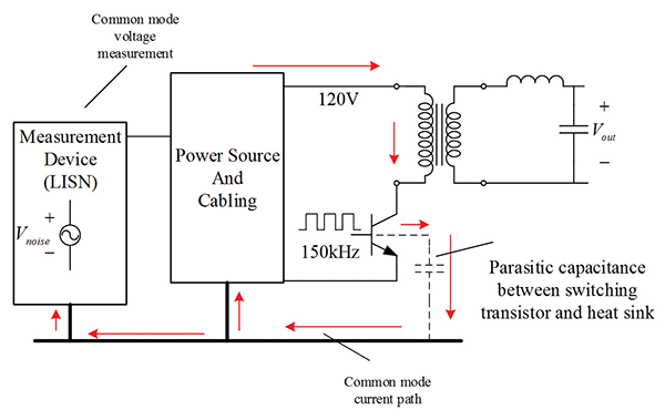 Figure 3: An example of a common mode current path with parasitic coupling