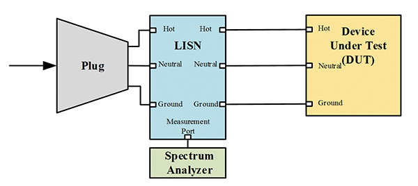 Figure 9: Diagram of a LISN placed next to a DUT