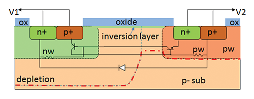 Figure10: The inversion layer effectively increases the n-well area.