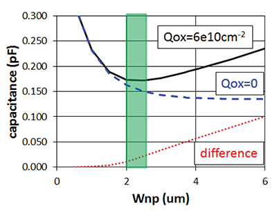 Figure11: Due to the oxide charge, the junction capacitance has a minimum at Wnp ≈ 2.5 µm and increases again for larger Wnp.