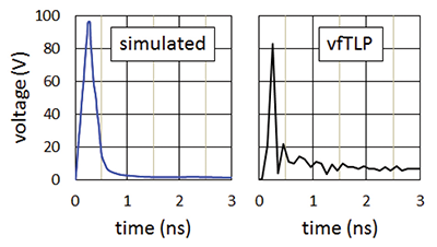 Figure13: Overshoot voltage during the risetime of a positive TLP pulse. The SCR turn-on time is about 0.5 ns.