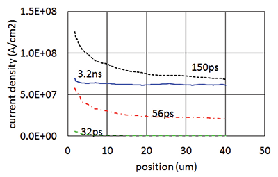 Figure15: Lateral current spread (trigger is at position 0)