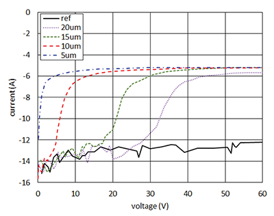Figure17: Simulated leakage current as a function of inversion layer depth