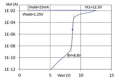Figure19: DC I-V curve of 15 kV protection